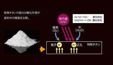 特殊チタン効果で紫外線劣化を防ぐ無機塗料