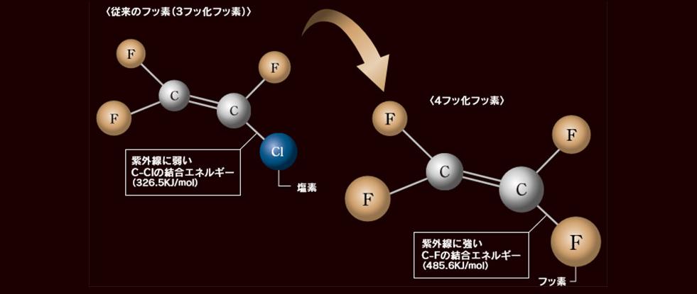 4フッ化フッ素樹脂 ペイントライン